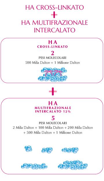 schema acido ialuronico regenyal armonia